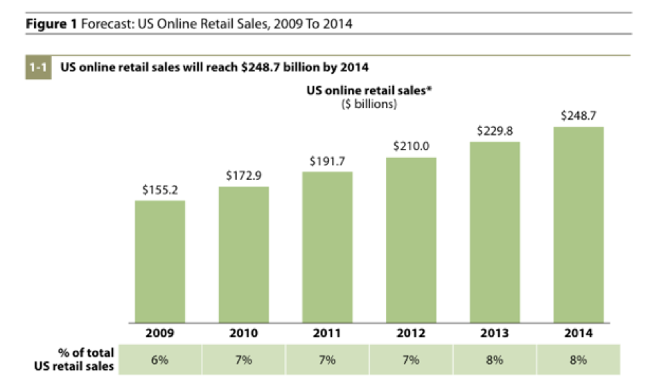 Statistics about retail sales