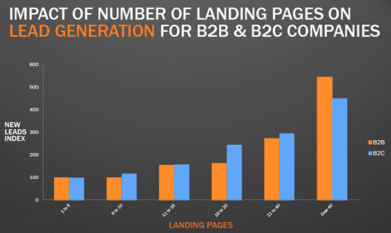 Landing Page and Lead Generation